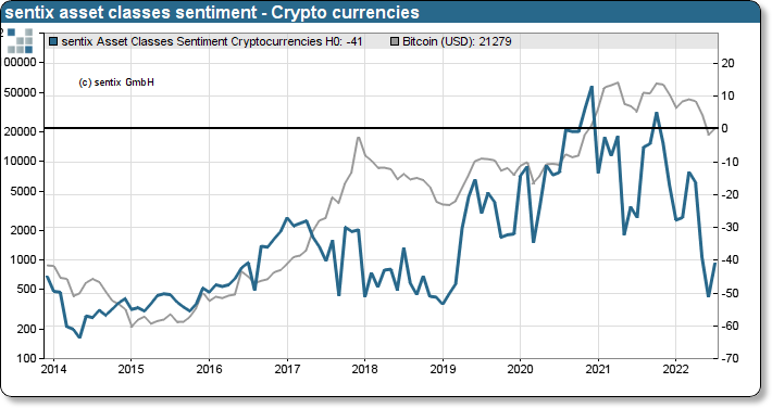 sentix Asset classes sentiment on Cryptocurrencies