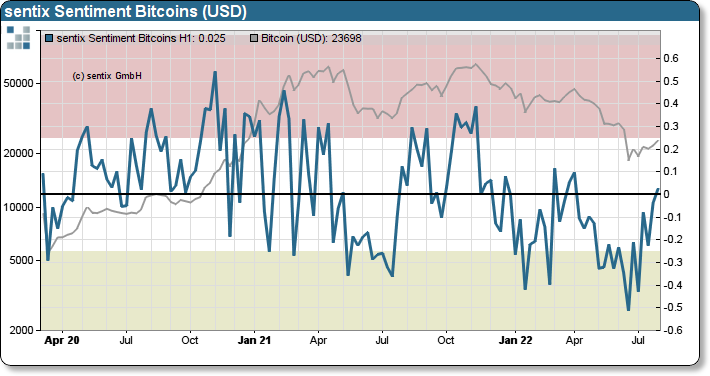 sentix Bitcoin sentiment chart