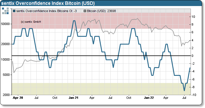 sentix Overconfidence index on Bitcoins