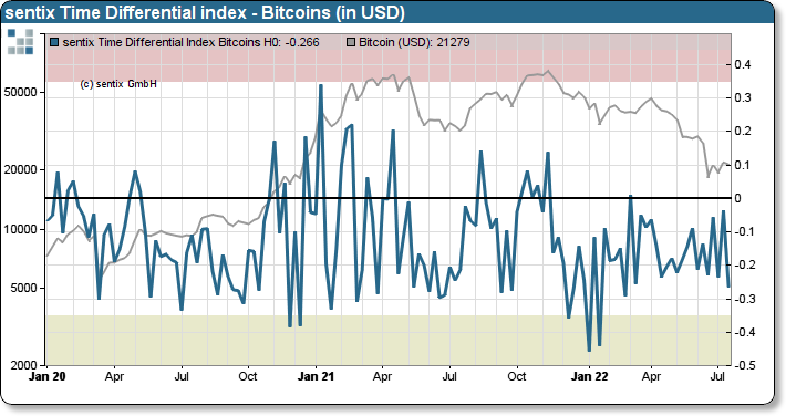 sentix Bitcoin time differential index chart